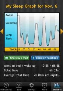 Die Schlaf-Statistik der vergangenen Nacht